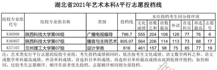 湖北省2021年【艺术本科A】平行志愿投档线