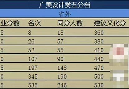 广州美术学院设计类省外2021年预估文化分数线