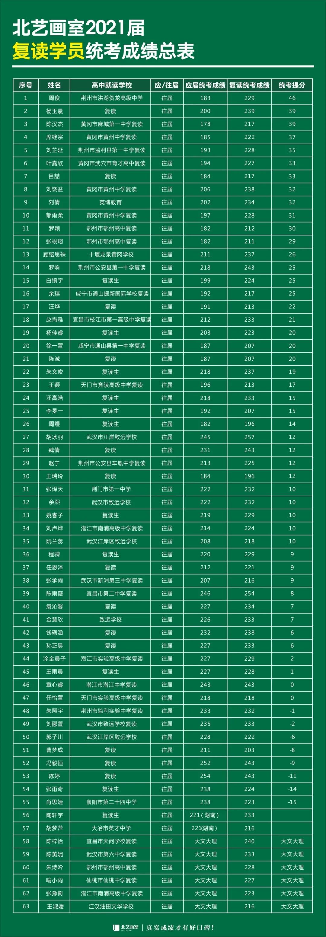 北艺2021届【复读生】联考成绩对比表