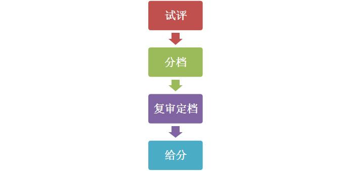 2021年天津美术联考成绩1月8日开始查询