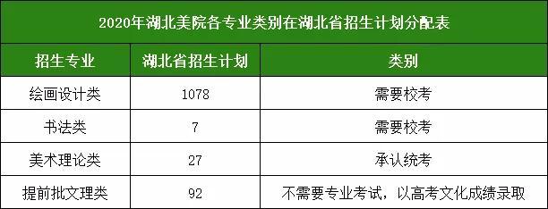 各美院在湖北省招生计划分配表