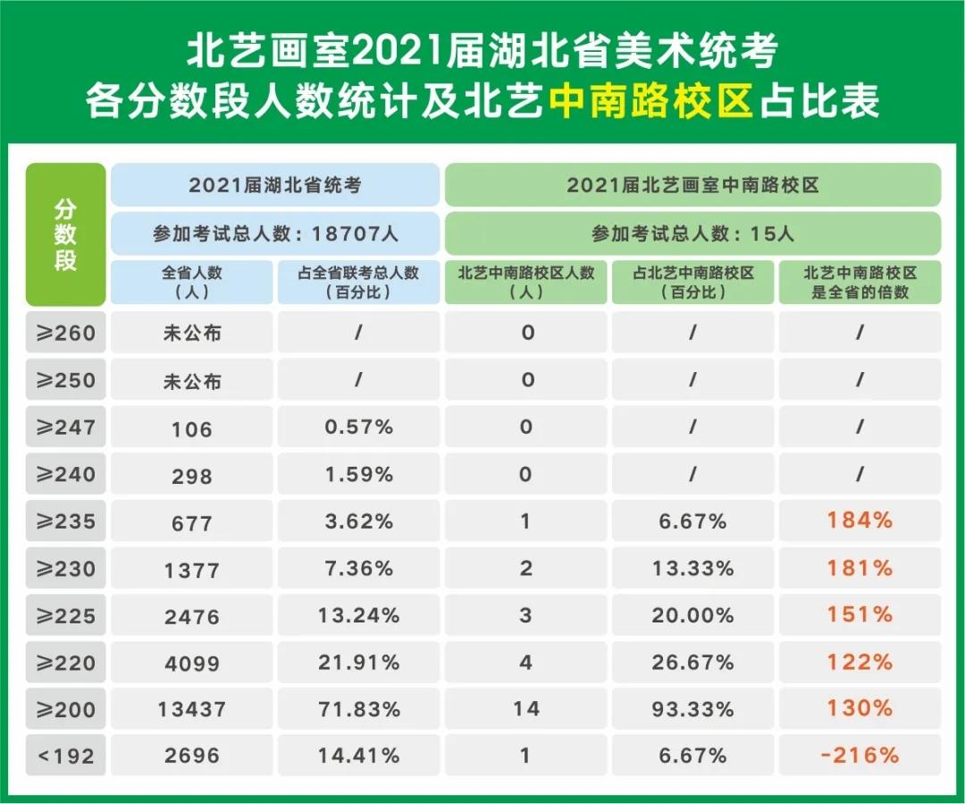 中南路校区成绩分析表