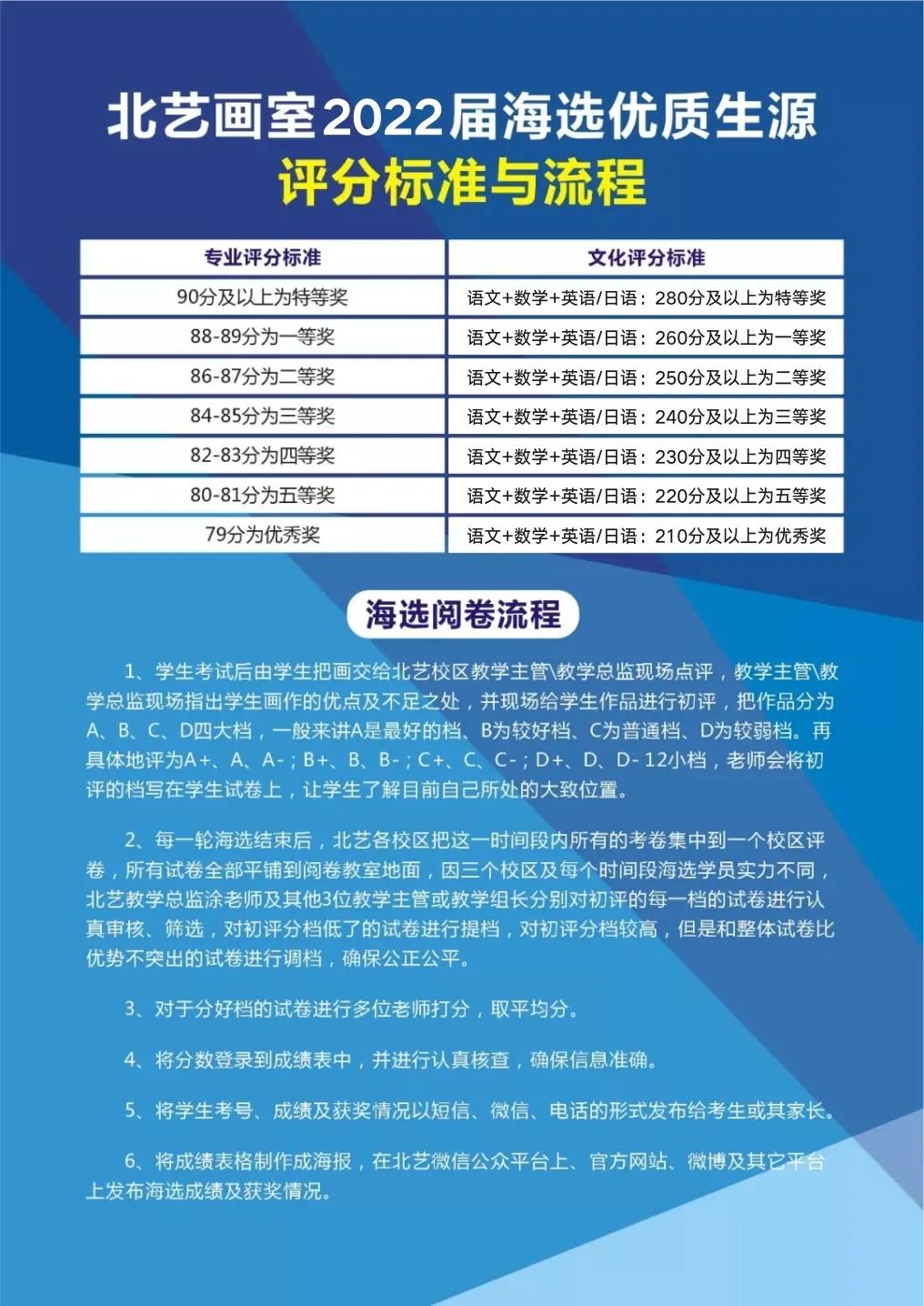 北艺2022届【海选优质生源】评分标准与流程