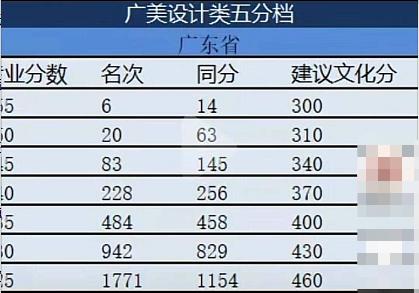 广州美术学院2021省外文化分分档