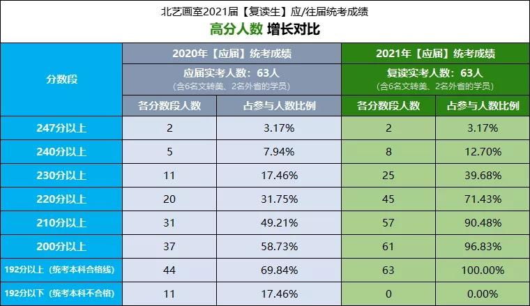 北艺2021届【复读生】应/往届统考成绩增长对比